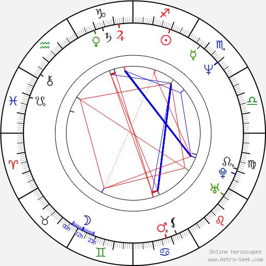 Justus von Dohnányi astro natal birth chart, Justus von Dohnányi horoscope, astrology
