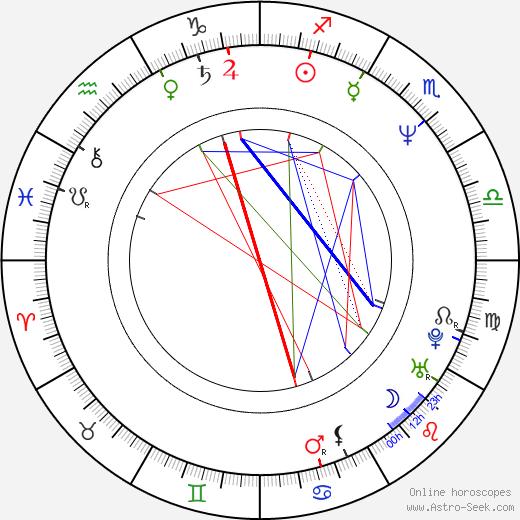 Karel Rozsypal tema natale, oroscopo, Karel Rozsypal oroscopi gratuiti, astrologia
