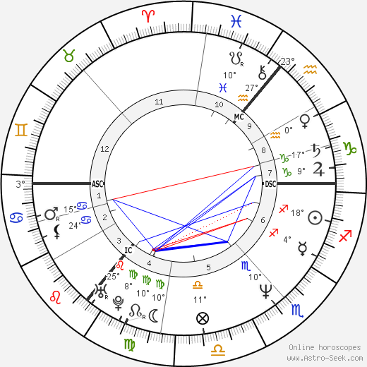Kenneth Branagh birth chart, biography, wikipedia 2017, 2018