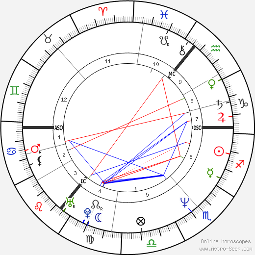 Kenneth Branagh astro natal birth chart, Kenneth Branagh horoscope, astrology