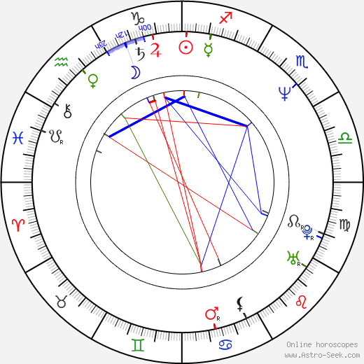 Ki-duk Kim birth chart, Ki-duk Kim astro natal horoscope, astrology