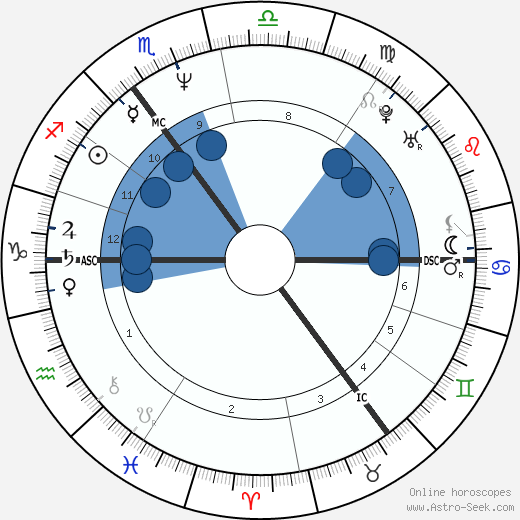 Kim Farnell wikipedia, horoscope, astrology, instagram