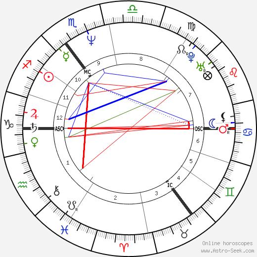Kim Farnell tema natale, oroscopo, Kim Farnell oroscopi gratuiti, astrologia