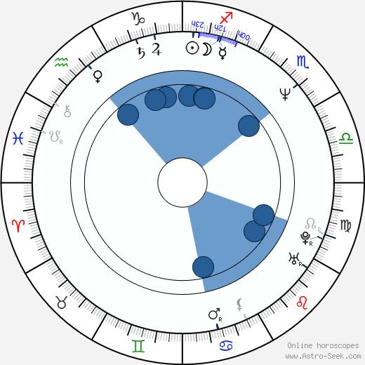 Liam Ferguson wikipedia, horoscope, astrology, instagram