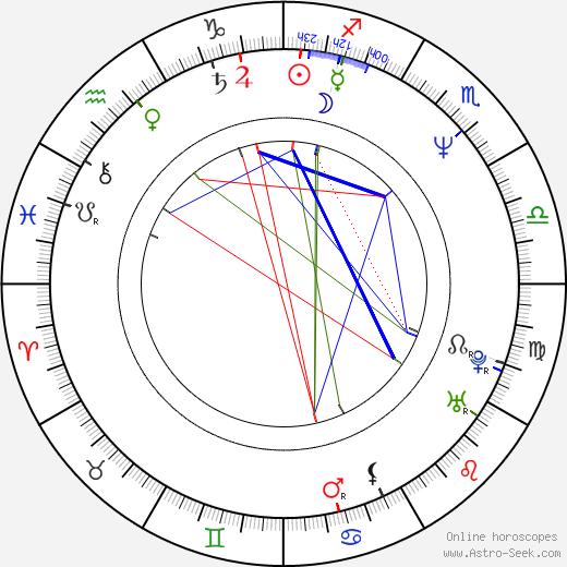 Liam Ferguson birth chart, Liam Ferguson astro natal horoscope, astrology