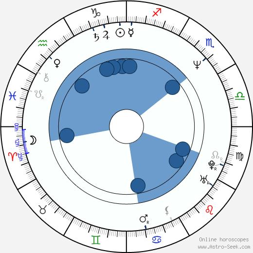 Marek Brodzki wikipedia, horoscope, astrology, instagram