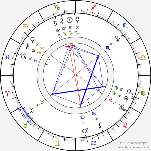 Mark Humphrey birth chart, biography, wikipedia 2019, 2020