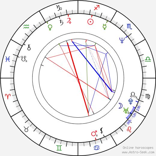 Micael Bredefeldt astro natal birth chart, Micael Bredefeldt horoscope, astrology