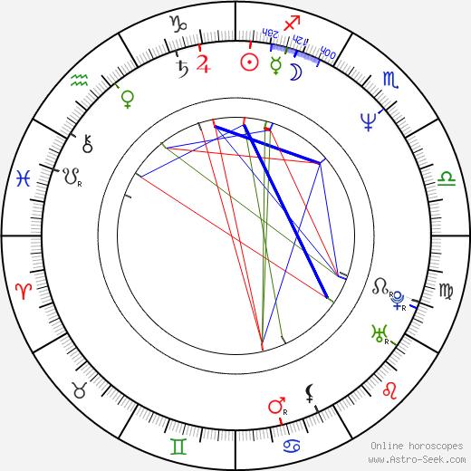 Miroslav Kalousek astro natal birth chart, Miroslav Kalousek horoscope, astrology