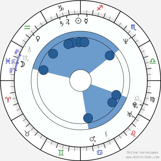 Mitch Brown wikipedia, horoscope, astrology, instagram