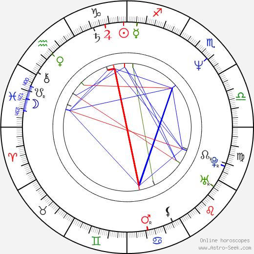 Mitch Brown birth chart, Mitch Brown astro natal horoscope, astrology