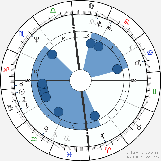 Mother Meera Birth Chart Horoscope, Date of Birth, Astro