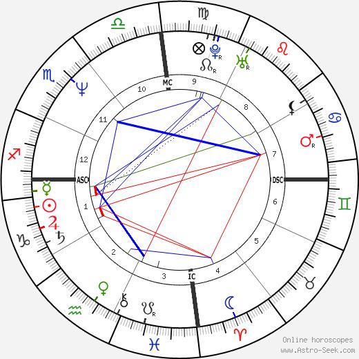 Mother Meera birth chart, Mother Meera astro natal horoscope, astrology