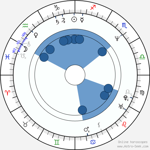 Patrick J. Fitzgerald wikipedia, horoscope, astrology, instagram