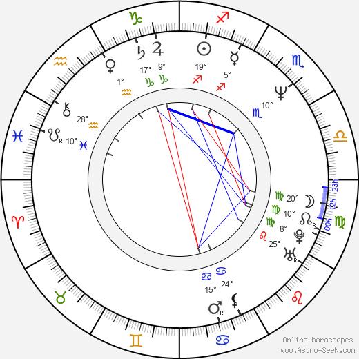 Rachel Portman birth chart, biography, wikipedia 2019, 2020