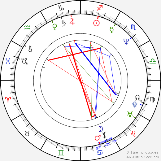 Ruben Fischman birth chart, Ruben Fischman astro natal horoscope, astrology