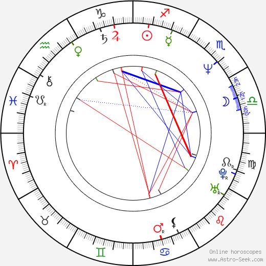 Rusty Cundieff birth chart, Rusty Cundieff astro natal horoscope, astrology