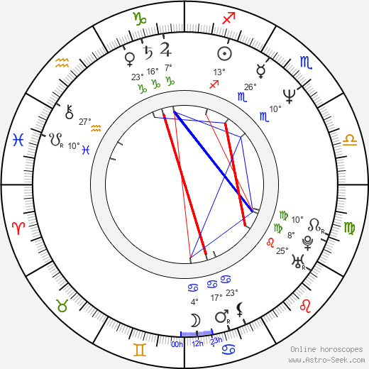 Soonrye Yim birth chart, biography, wikipedia 2017, 2018