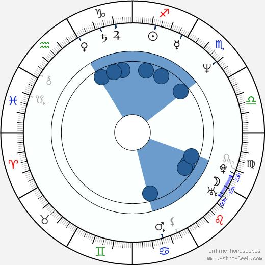 Stefen Fangmeier wikipedia, horoscope, astrology, instagram