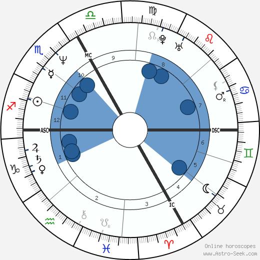 Stéphane Peyron wikipedia, horoscope, astrology, instagram