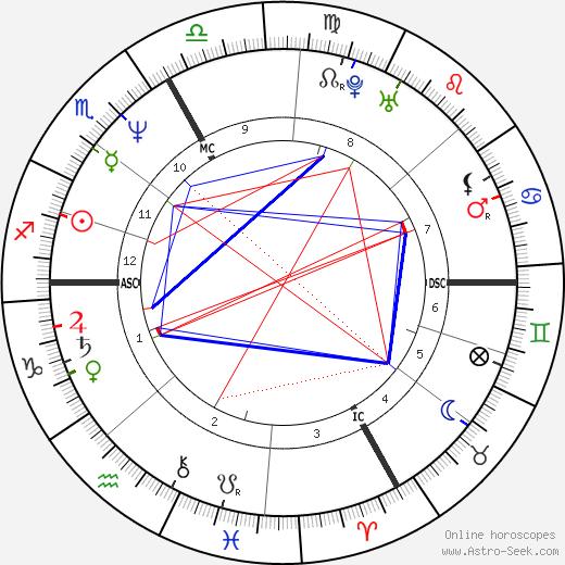 Stéphane Peyron tema natale, oroscopo, Stéphane Peyron oroscopi gratuiti, astrologia