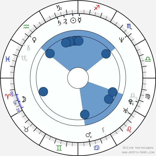 Temuera Morrison wikipedia, horoscope, astrology, instagram