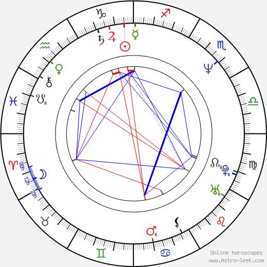 Tina Wesson birth chart, Tina Wesson astro natal horoscope, astrology