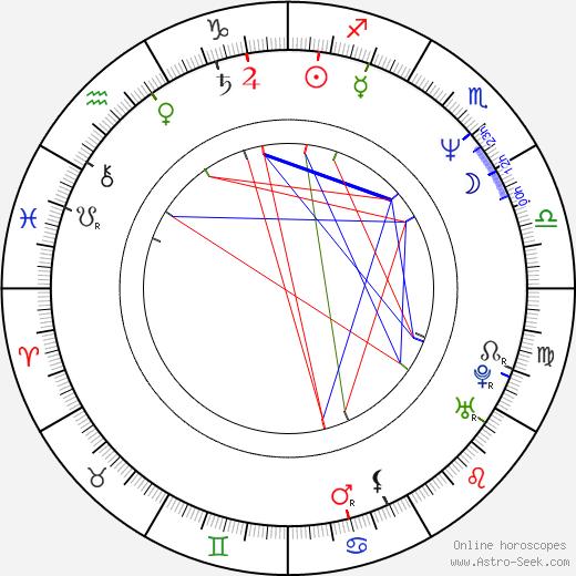 Victor Pinchuk birth chart, Victor Pinchuk astro natal horoscope, astrology