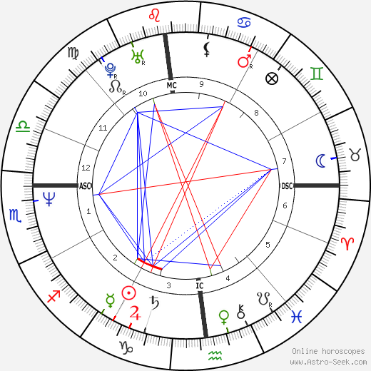 Zane William Smith birth chart, Zane William Smith astro natal horoscope, astrology