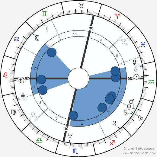 Alfred Gusenbauer wikipedia, horoscope, astrology, instagram