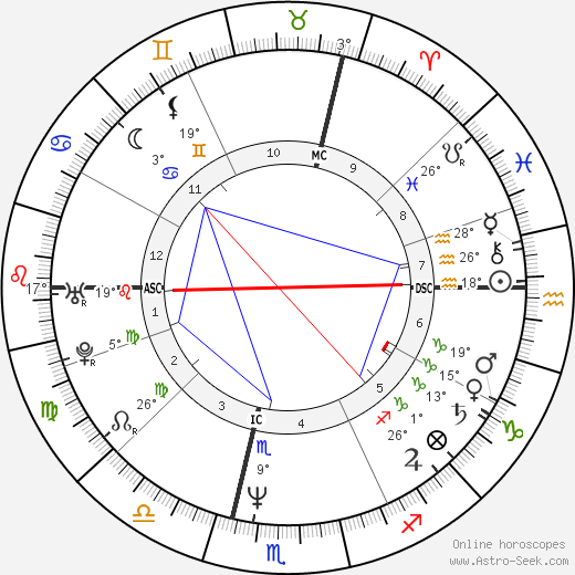 Alfred Gusenbauer birth chart, biography, wikipedia 2019, 2020