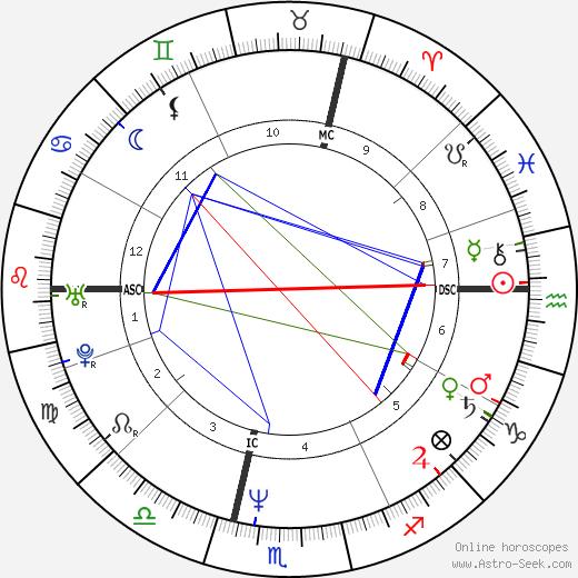 Alfred Gusenbauer astro natal birth chart, Alfred Gusenbauer horoscope, astrology