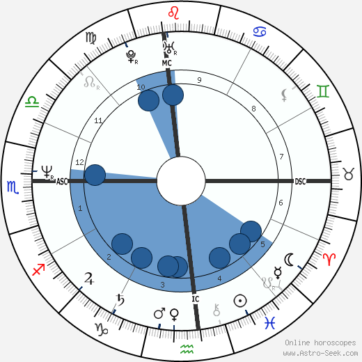Cheb Khaled wikipedia, horoscope, astrology, instagram