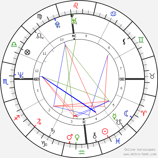 Cheb Khaled birth chart, Cheb Khaled astro natal horoscope, astrology