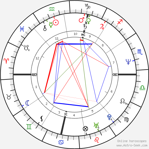 Chris Gabrieli tema natale, oroscopo, Chris Gabrieli oroscopi gratuiti, astrologia