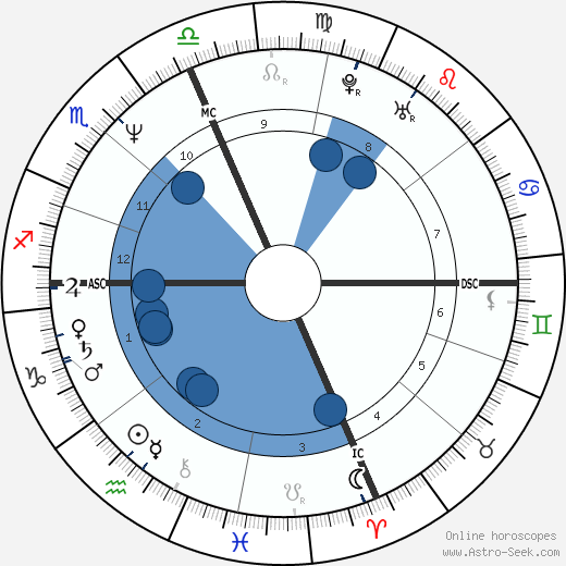 Claudio Panatta wikipedia, horoscope, astrology, instagram
