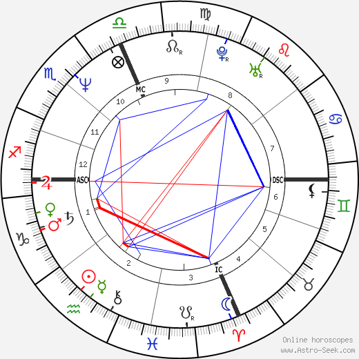 Claudio Panatta astro natal birth chart, Claudio Panatta horoscope, astrology
