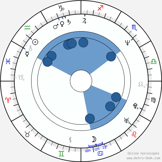 David Bateson wikipedia, horoscope, astrology, instagram