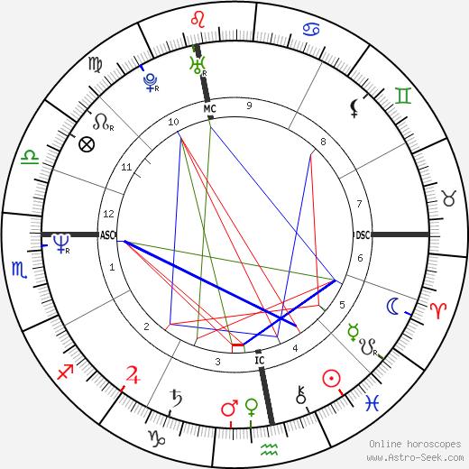 Дороти Страттен Dorothy Stratten день рождения гороскоп, Dorothy Stratten Натальная карта онлайн