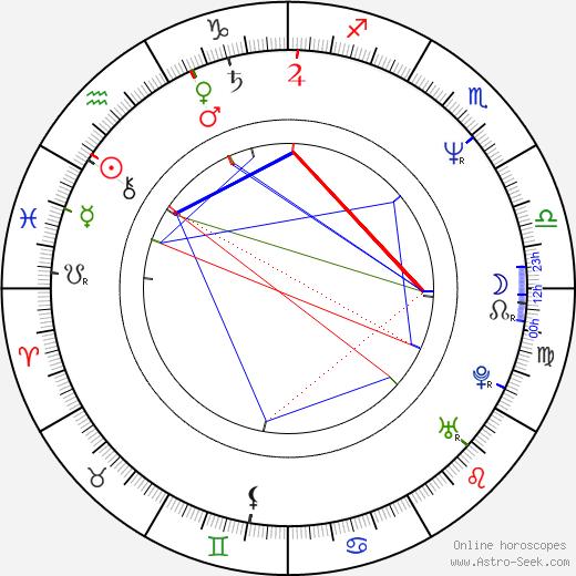 Filip Zylber birth chart, Filip Zylber astro natal horoscope, astrology