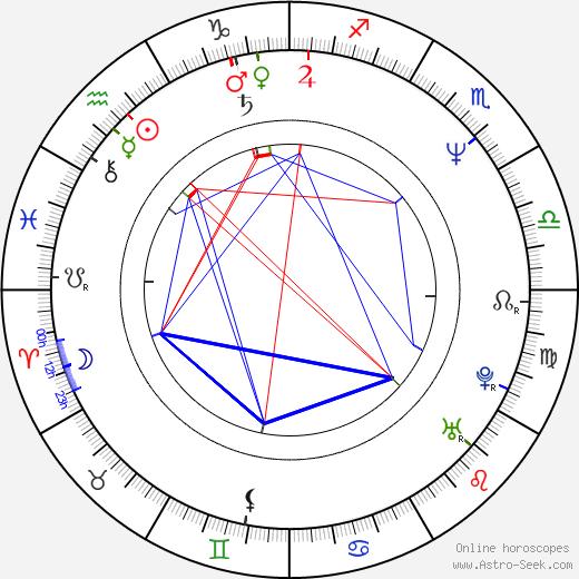 Flor Elena González birth chart, Flor Elena González astro natal horoscope, astrology