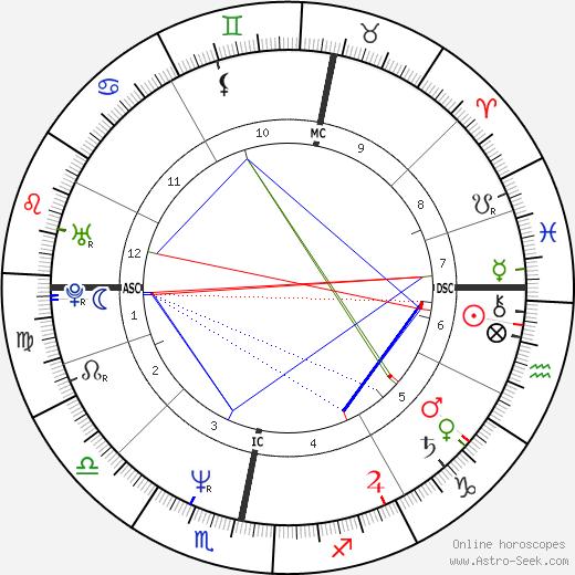 Gordon McMaster день рождения гороскоп, Gordon McMaster Натальная карта онлайн