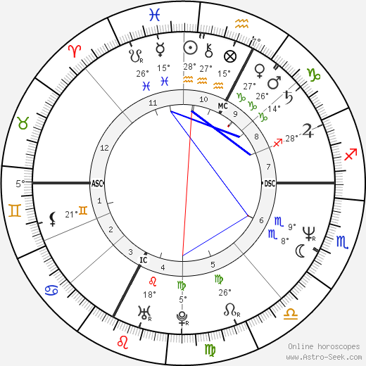 Greta Scacchi birth chart, biography, wikipedia 2017, 2018