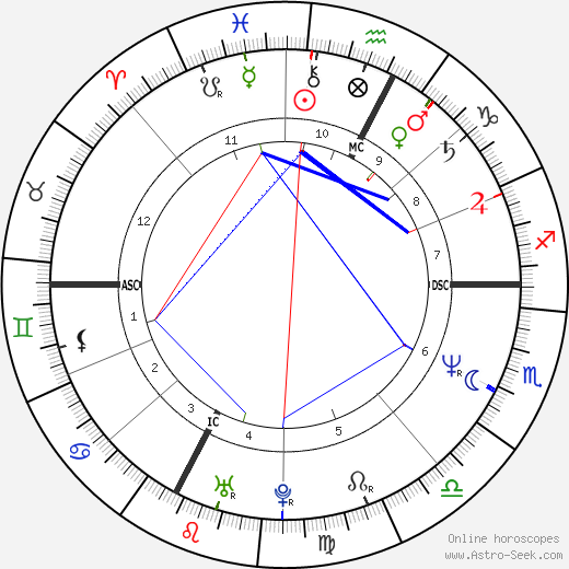 Greta Scacchi astro natal birth chart, Greta Scacchi horoscope, astrology