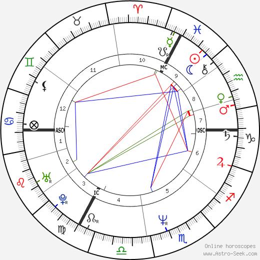 Hannes Jaenicke birth chart, Hannes Jaenicke astro natal horoscope, astrology