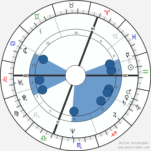 Holly Johnson horoscope, astrology, sign, zodiac, date of birth, instagram