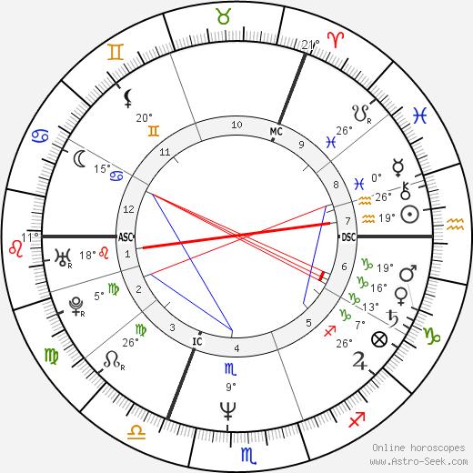 Holly Johnson birth chart, biography, wikipedia 2018, 2019