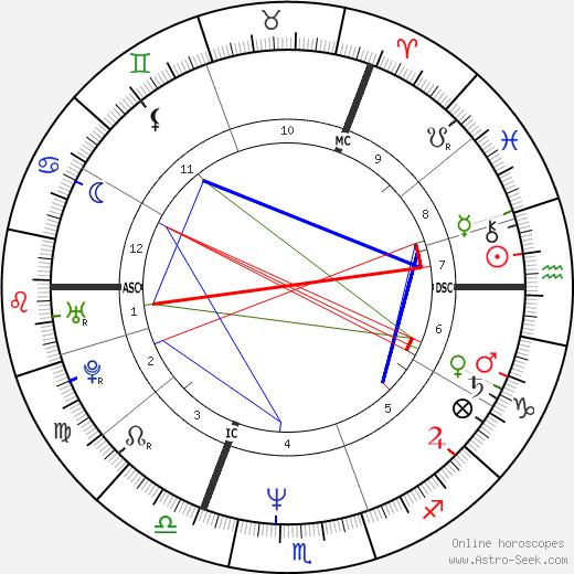 Holly Johnson astro natal birth chart, Holly Johnson horoscope, astrology