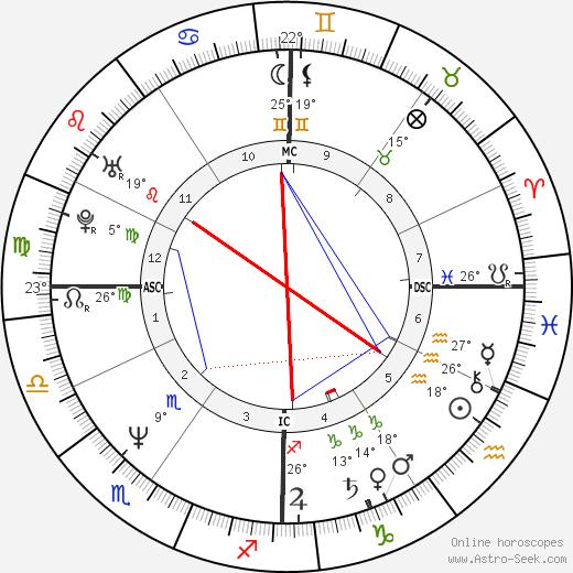 James Spader birth chart, biography, wikipedia 2019, 2020