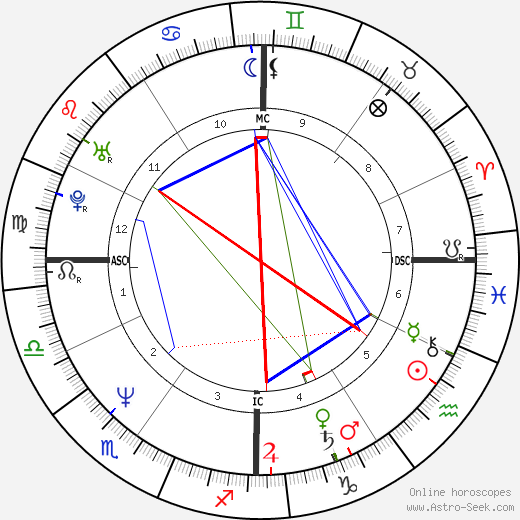 James Spader astro natal birth chart, James Spader horoscope, astrology